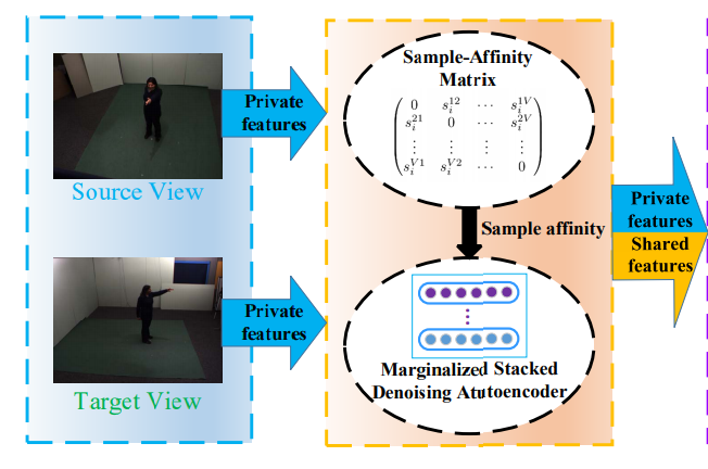 Hierarchically Learned View-Invariant Representations for Cross-View Action Recognition